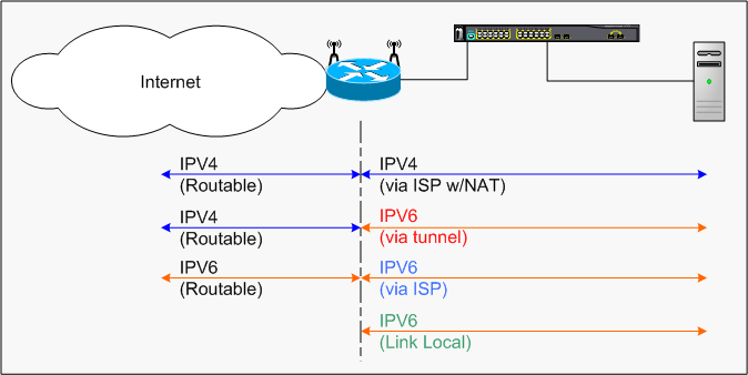 US Home Automation - Home IPv6 networking
